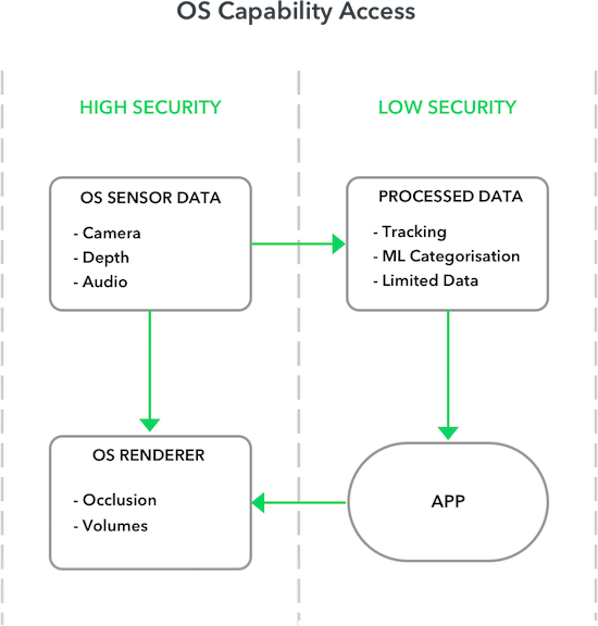 Third-party apps have access to low-security data, but not high-security sensor or render data